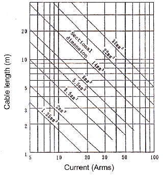 Idrc reference table for cable gauge and current condition voltage drop 05v jis c3307 iv cable keyboard keysfo Image collections